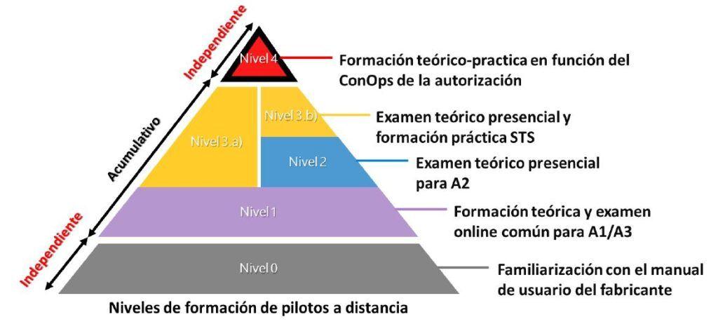 Formación de pilotos de drones